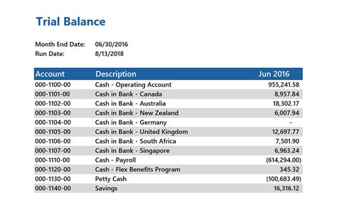 GL Month End Trial Balance - Jet Global