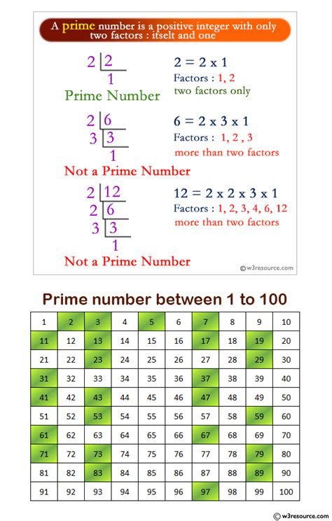 C exercises: Check whether a number is a prime number or