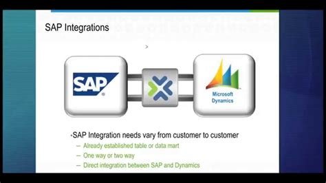Microsoft Dynamics CRM & SAP integration: West