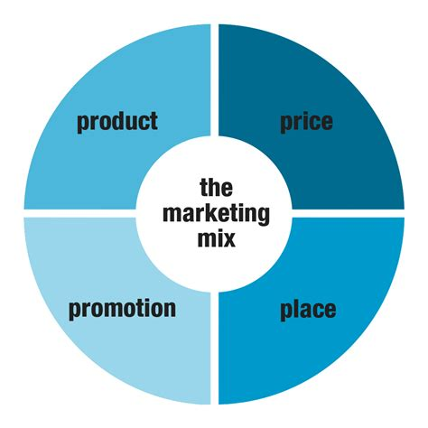 What is a strategic mix and associated marketing mix model