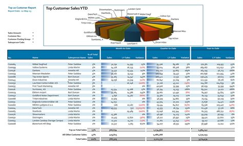 Top Customer Sales Analysis - Jet Global