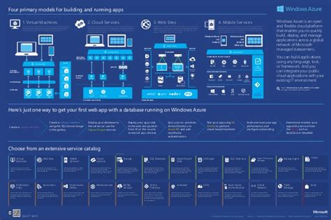 Microsoft Azure Overview Infographic