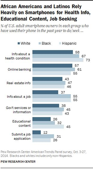 Racial and ethnic differences in how people use mobile
