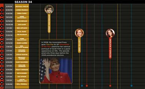 Sketch Comedy Charts : snl timeline by laughspin