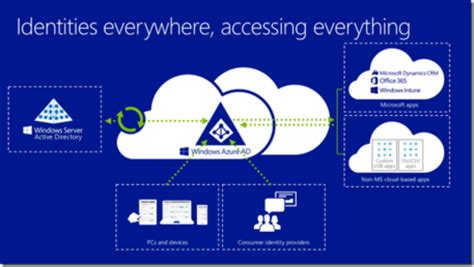 Identity and Access Management in the Cloud - Agile IT