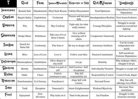 Image result for 12 archetypes (With images)   Feelings